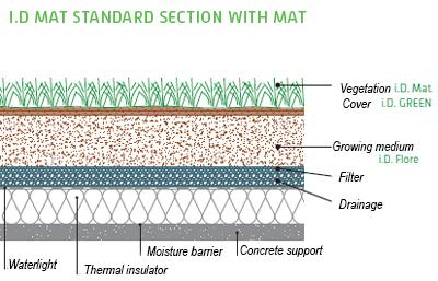 i d gazon green roof lawn vegetal i d. Black Bedroom Furniture Sets. Home Design Ideas