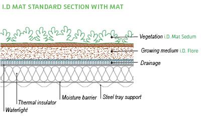 Description Of The Planting System With The I D Mat Sedum